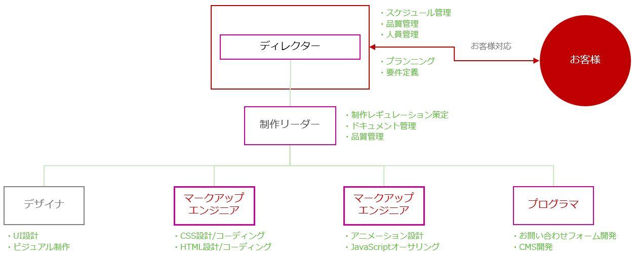 http://c-brains.jp/blog/niidome/images/20170302.jpg